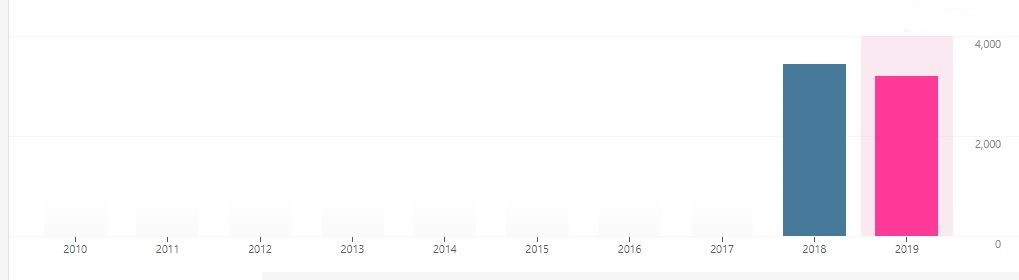 year stats