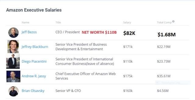 amazon salaries#1